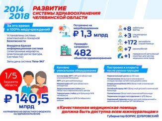 Более 140, 5 млрд рублей выделено на развитие программы здравоохранения Челябинской области
