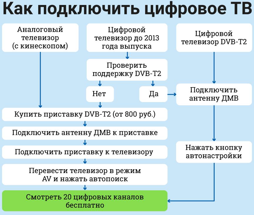 До перехода Челябинской области на «цифру» осталось полтора месяца